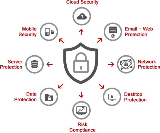 endpoint security products features
